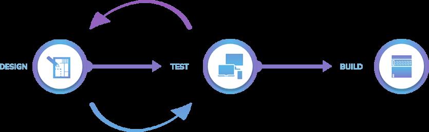 api-first-application-development