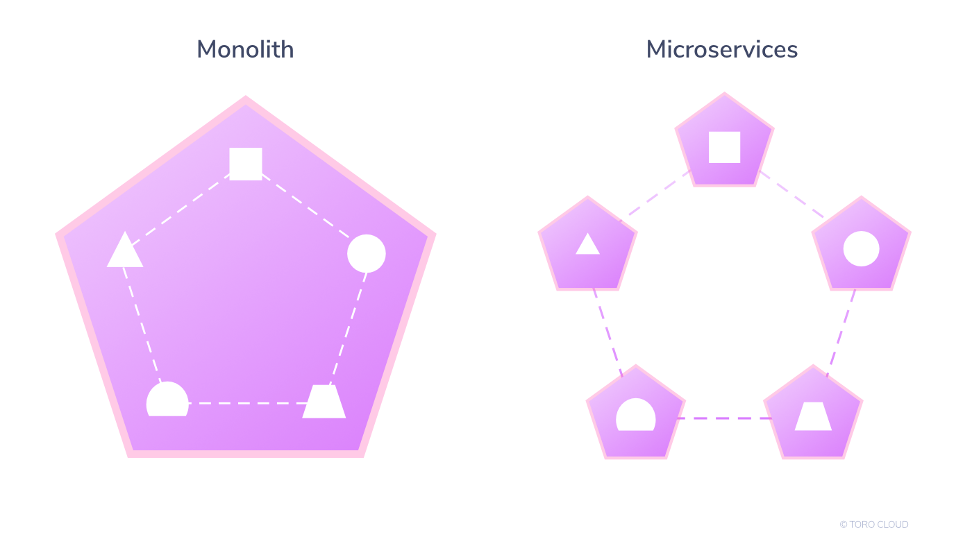 monoliths-microservices-differences